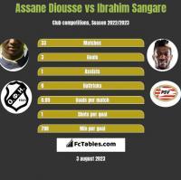 Assane Diousse vs Ibrahim Sangare h2h player stats
