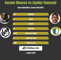 Assane Diousse vs Zaydou Youssouf h2h player stats