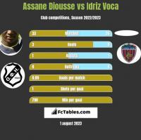 Assane Diousse vs Idriz Voca h2h player stats