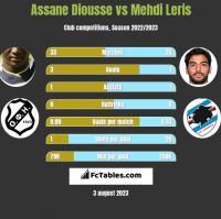 Assane Diousse vs Mehdi Leris h2h player stats
