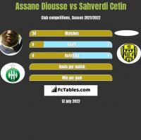 Assane Diousse vs Sahverdi Cetin h2h player stats