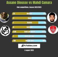 Assane Diousse vs Mahdi Camara h2h player stats