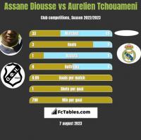 Assane Diousse vs Aurelien Tchouameni h2h player stats