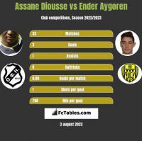 Assane Diousse vs Ender Aygoren h2h player stats