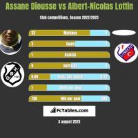Assane Diousse vs Albert-Nicolas Lottin h2h player stats