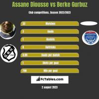 Assane Diousse vs Berke Gurbuz h2h player stats