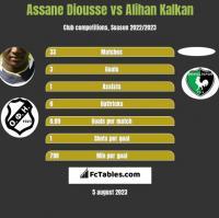 Assane Diousse vs Alihan Kalkan h2h player stats