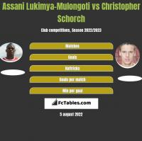 Assani Lukimya-Mulongoti vs Christopher Schorch h2h player stats