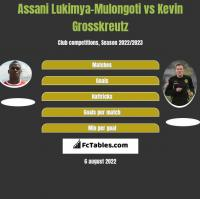 Assani Lukimya-Mulongoti vs Kevin Grosskreutz h2h player stats