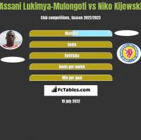 Assani Lukimya-Mulongoti vs Niko Kijewski h2h player stats