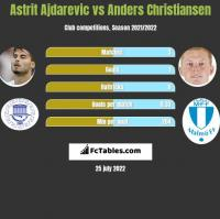 Astrit Ajdarevic vs Anders Christiansen h2h player stats