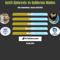 Astrit Ajdarevic vs Guillermo Molins h2h player stats