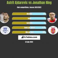 Astrit Ajdarevic vs Jonathan Ring h2h player stats