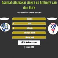Asumah Abubakar-Ankra vs Anthony van den Hurk h2h player stats