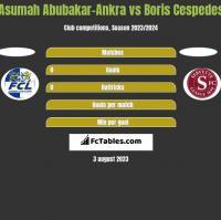 Asumah Abubakar-Ankra vs Boris Cespedes h2h player stats