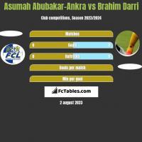Asumah Abubakar-Ankra vs Brahim Darri h2h player stats