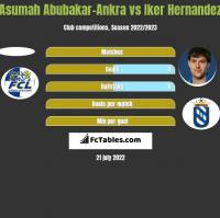 Asumah Abubakar-Ankra vs Iker Hernandez h2h player stats