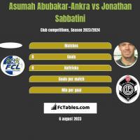Asumah Abubakar-Ankra vs Jonathan Sabbatini h2h player stats