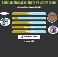 Asumah Abubakar-Ankra vs Jordy Croux h2h player stats