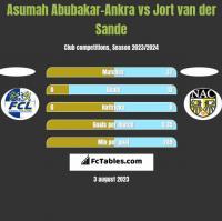 Asumah Abubakar-Ankra vs Jort van der Sande h2h player stats