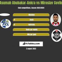 Asumah Abubakar-Ankra vs Miroslav Covilo h2h player stats