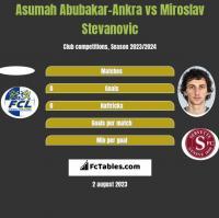 Asumah Abubakar-Ankra vs Miroslav Stevanovic h2h player stats