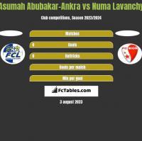 Asumah Abubakar-Ankra vs Numa Lavanchy h2h player stats