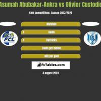 Asumah Abubakar-Ankra vs Olivier Custodio h2h player stats