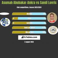 Asumah Abubakar-Ankra vs Sandi Lovric h2h player stats