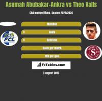Asumah Abubakar-Ankra vs Theo Valls h2h player stats