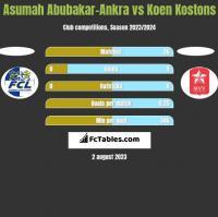 Asumah Abubakar-Ankra vs Koen Kostons h2h player stats