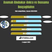 Asumah Abubakar-Ankra vs Oussama Bouyaghlafen h2h player stats