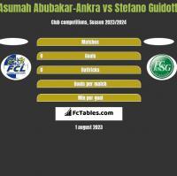 Asumah Abubakar-Ankra vs Stefano Guidotti h2h player stats