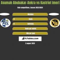 Asumah Abubakar-Ankra vs Kastriot Imeri h2h player stats
