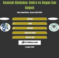 Asumah Abubakar-Ankra vs Dogan Can Golpek h2h player stats