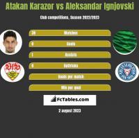 Atakan Karazor vs Aleksandar Ignjovski h2h player stats