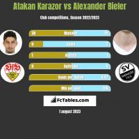 Atakan Karazor vs Alexander Bieler h2h player stats