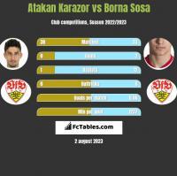 Atakan Karazor vs Borna Sosa h2h player stats
