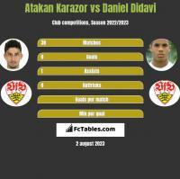 Atakan Karazor vs Daniel Didavi h2h player stats