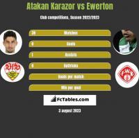 Atakan Karazor vs Ewerton h2h player stats