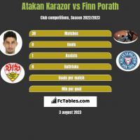 Atakan Karazor vs Finn Porath h2h player stats