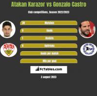 Atakan Karazor vs Gonzalo Castro h2h player stats
