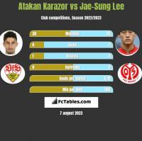 Atakan Karazor vs Jae-Sung Lee h2h player stats