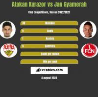 Atakan Karazor vs Jan Gyamerah h2h player stats