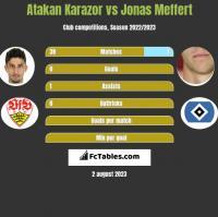 Atakan Karazor vs Jonas Meffert h2h player stats