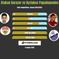 Atakan Karazor vs Kyriakos Papadopoulos h2h player stats