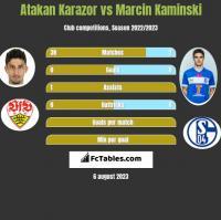 Atakan Karazor vs Marcin Kaminski h2h player stats