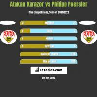 Atakan Karazor vs Philipp Foerster h2h player stats