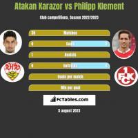 Atakan Karazor vs Philipp Klement h2h player stats
