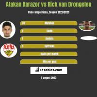 Atakan Karazor vs Rick van Drongelen h2h player stats